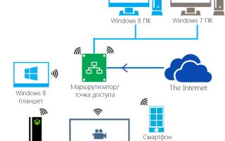 Настройка медиасервера windows 7