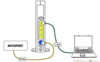 Подключение компьютера к интернету через WiFi роутер